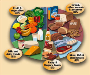 five-food-groups